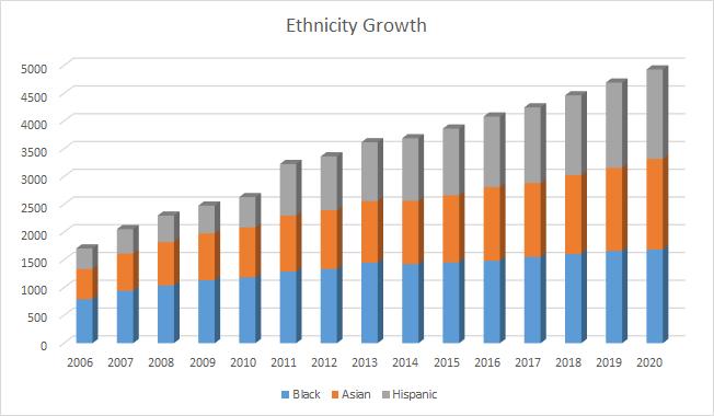 Ethnicity Growth