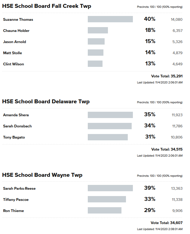 HSE School Board Election