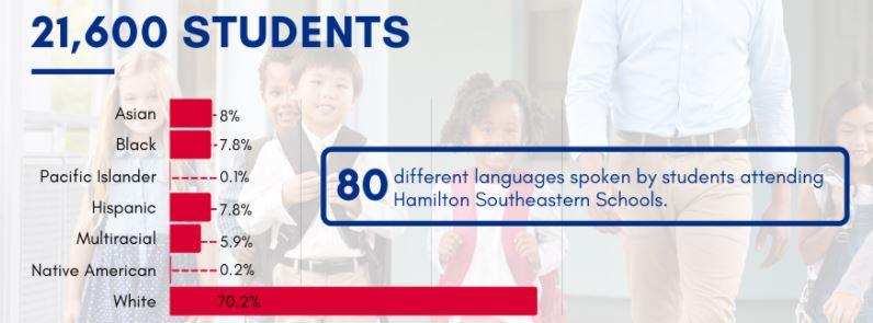 HSE Languages