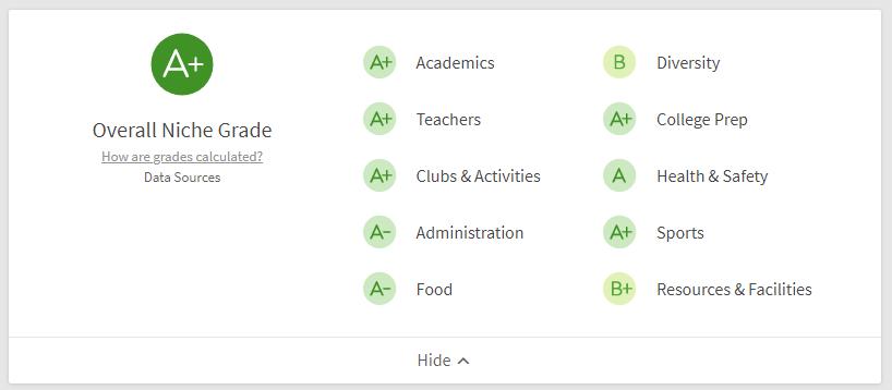 Niche Grades